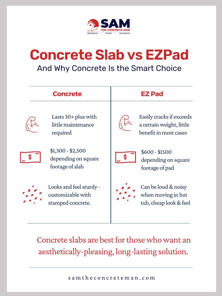 ez pad hot tub vs concrete pad